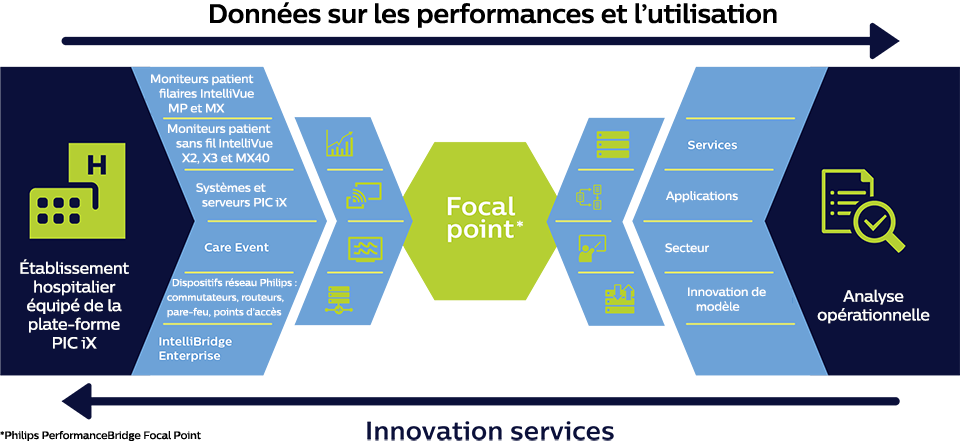 Infographie – Focal Point